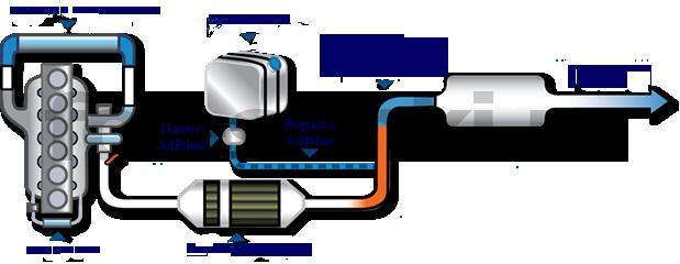 Система AdBlue