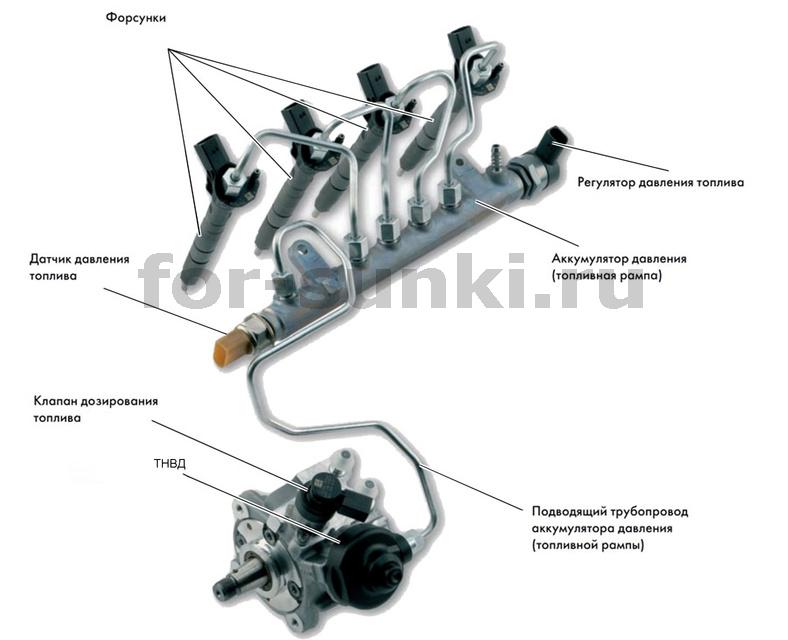 Диагностика-дизельной-топливной-системы